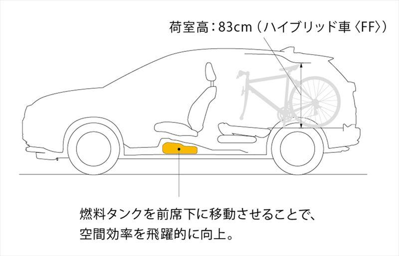 ホンダ ヴェゼル 圧倒的な使いやすさを実現した、Hondaの特許技術