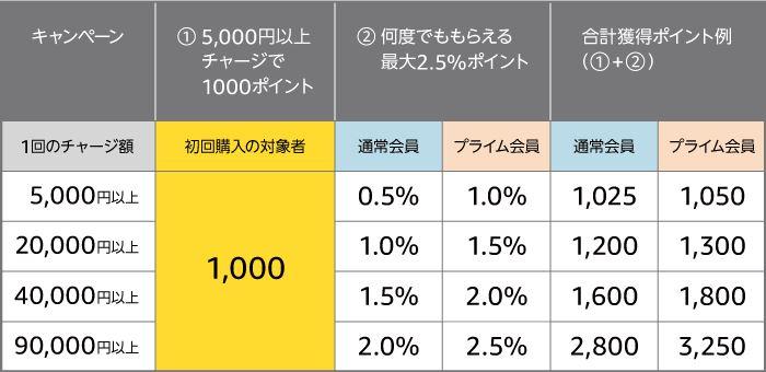 Amazon.co.jp 2018Amazonチャージ 初回購入限定キャンペーン ギフト券